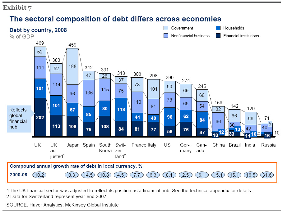 Britain - A World Leader In Indebtedness! (Source McKinsey Reports).